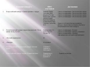 № Название конкурса ФИО участников Достижения 1. Всероссийский конкурс «Сказк