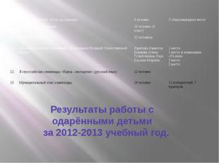 Результаты работы с одарёнными детьми за 2012-2013 учебный год. 8. Районный к
