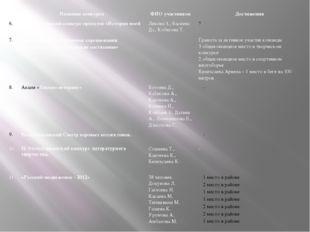 № Название конкурса ФИО участников Достижения 6. Республиканский конкурс прое