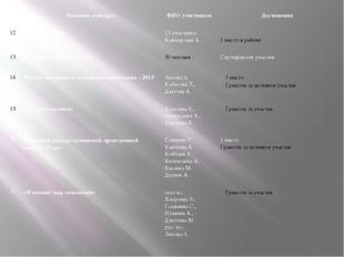 Название конкурса ФИО участников Достижения 12 «Кенгуру - 2013» 23 участника