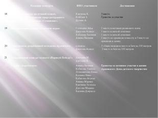 Название конкурса ФИО участников Достижения 18 Районный конкурс на лучший пл