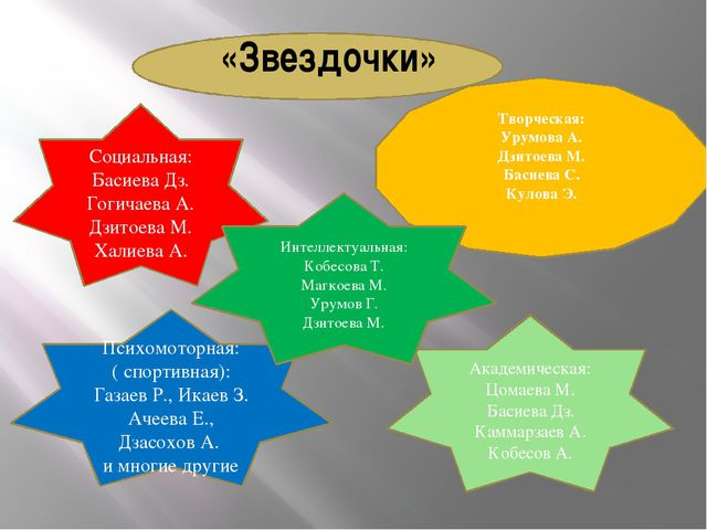 «Звездочки» Социальная: Басиева Дз. Гогичаева А. Дзитоева М. Халиева А. Твор...