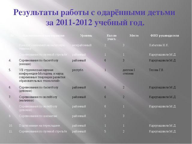 Результаты работы с одарёнными детьми за 2011-2012 учебный год. № Наименовани...