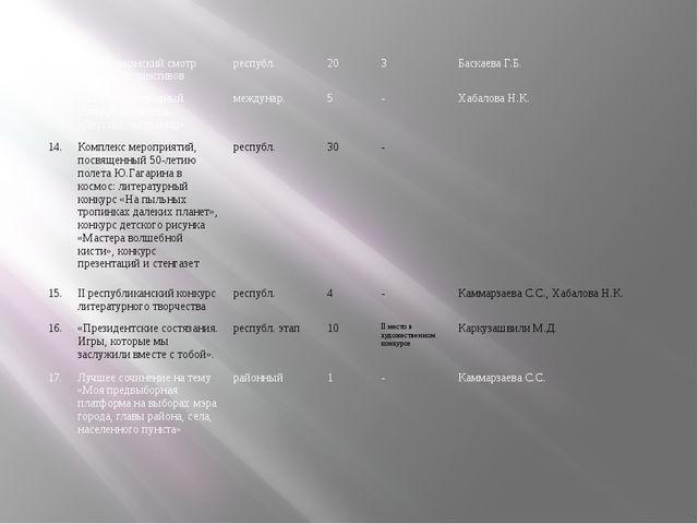 12. Республиканский смотр хоровых коллективов республ. 20 3 Баскаева Г.Б. 13....