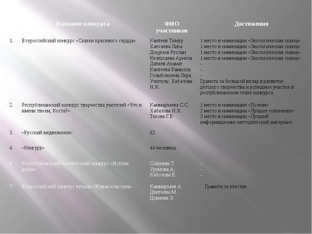 № Название конкурса ФИО участников Достижения 1. Всероссийский конкурс «Сказк...