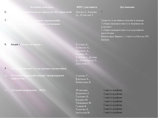 № Название конкурса ФИО участников Достижения 6. Республиканский конкурс прое...