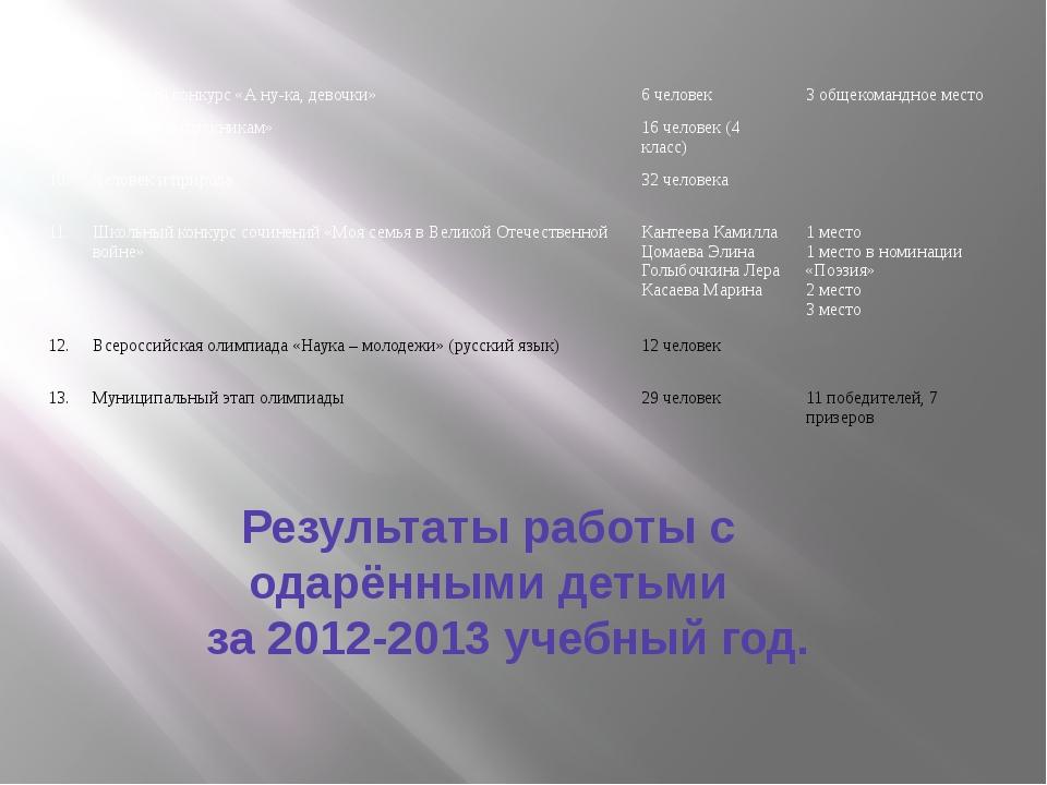 Результаты работы с одарёнными детьми за 2012-2013 учебный год. 8. Районный к...