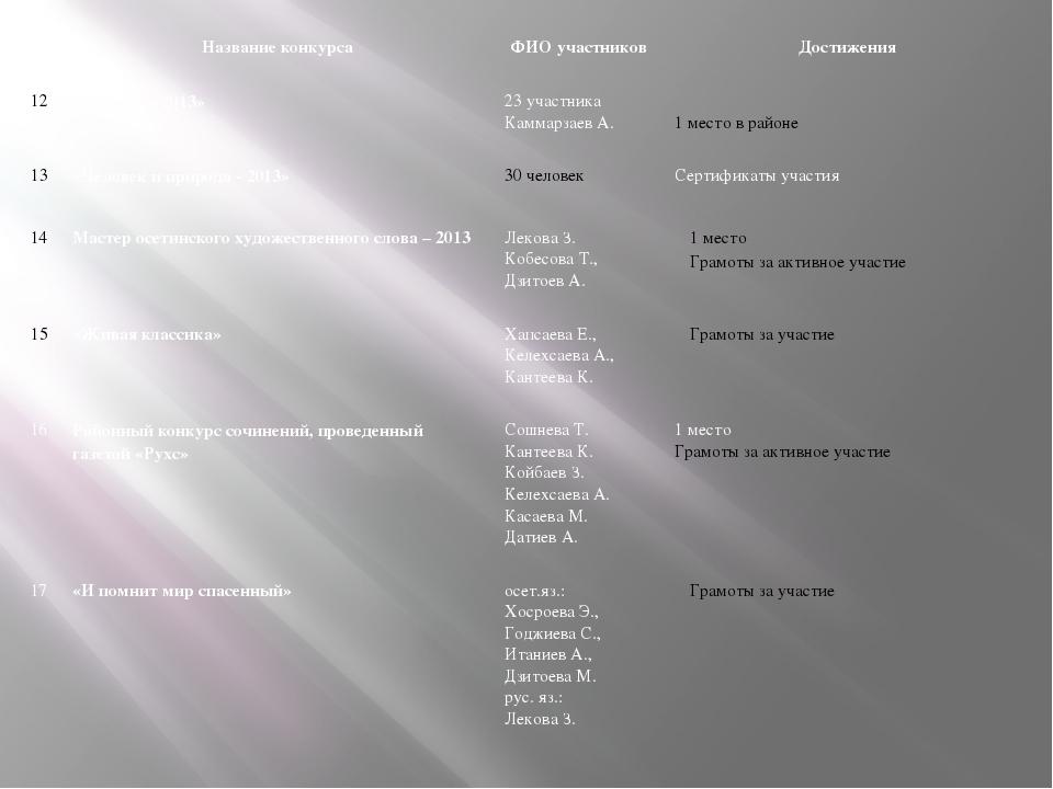 Название конкурса ФИО участников Достижения 12 «Кенгуру - 2013» 23 участника...