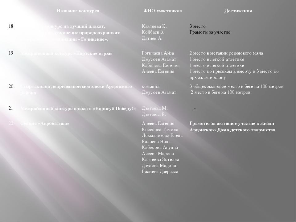 Название конкурса ФИО участников Достижения 18 Районный конкурс на лучший пл...