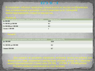В следующих таблицах приведены ставки налога на имущество физических лиц, уст