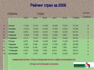 Рейтинг стран за 2008 СУММАРНЫЙ РЕЙТИНГ СТРАНЫ ОПРЕДЕЛЯЕТСЯ КАК СУММА КОЭФФИЦ