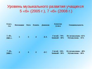Уровень музыкального развития учащихся 5 «б» (2005 г.), 7 «б» (2008 г.) Класс