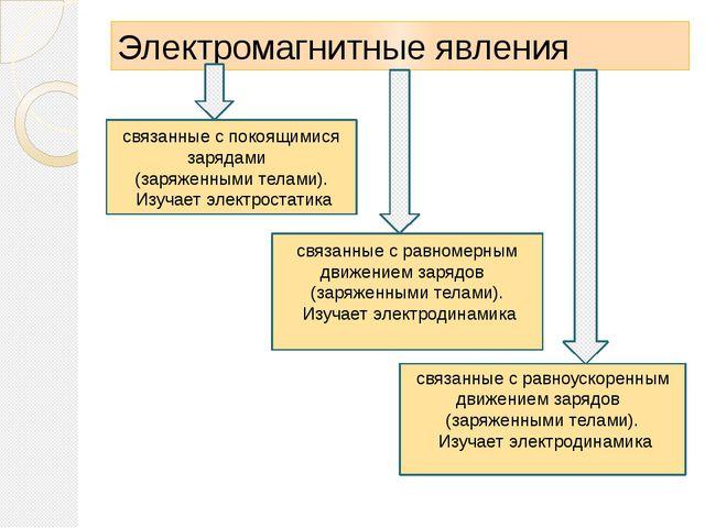 Электромагнитные явления связанные с покоящимися зарядами (заряженными телами...