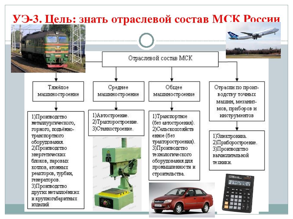 УЭ-3. Цель: знать отраслевой состав МСК России