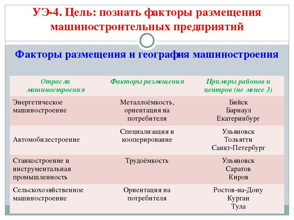Факторы размещения и география машиностроения УЭ-4. Цель: познать факторы раз...