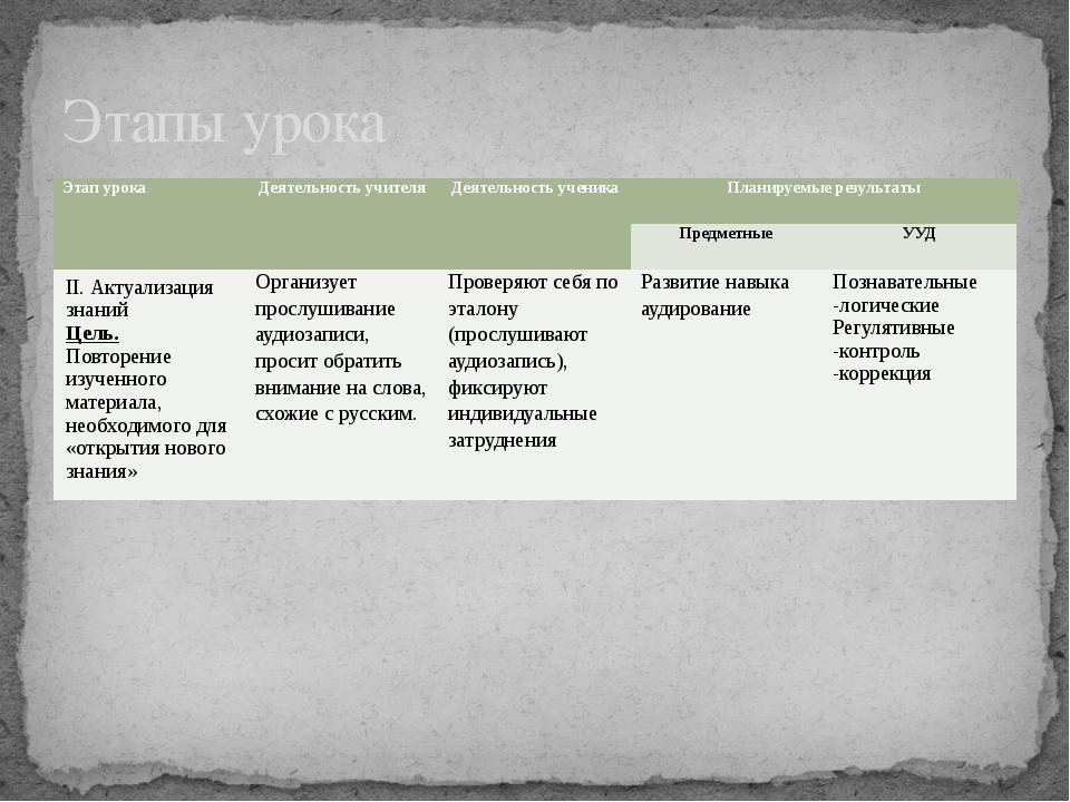 Этапы урока Этап урока Деятельность учителя Деятельность ученика Планируемые...