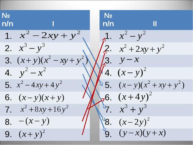 № n/n I 1. 2. 3. 4. 5. 6. 7. 8. 9. № n/n II 1. 2. 3. 4. 5. 6....