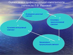 Оценка уровня профессиональной компетентности учителя (по Л.Ф. Ивановой) 1 Мо