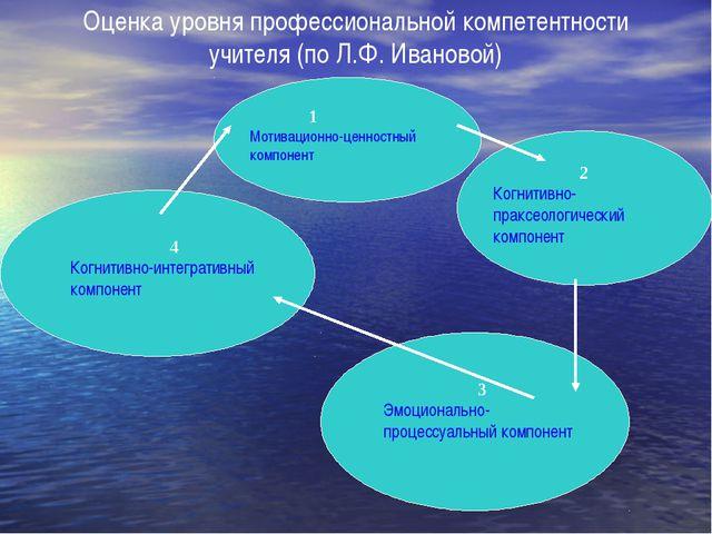 Оценка уровня профессиональной компетентности учителя (по Л.Ф. Ивановой) 1 Мо...