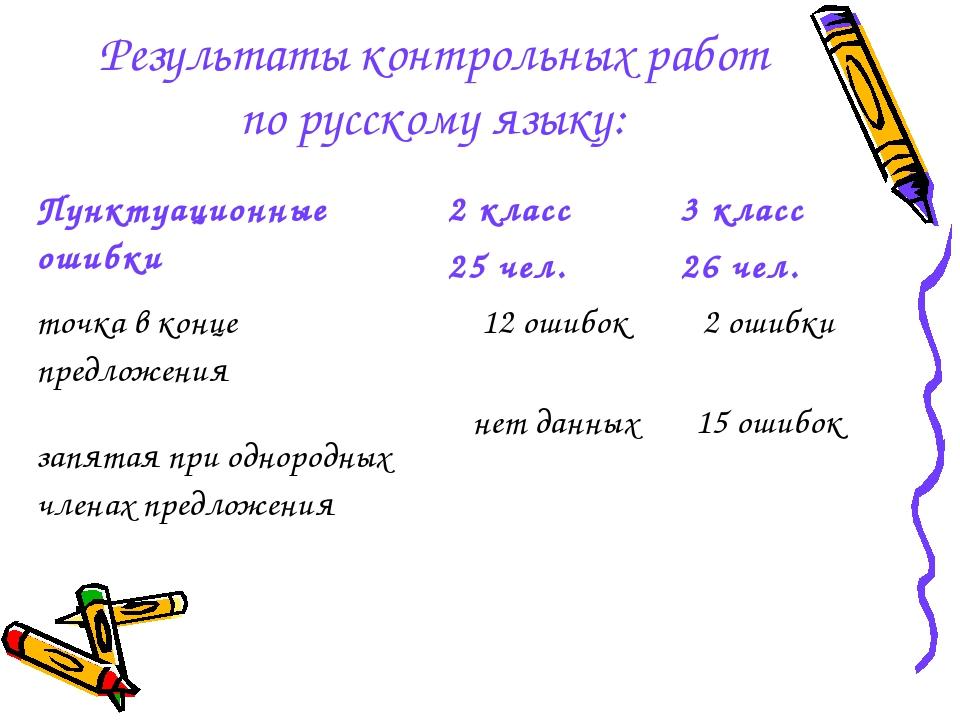 Результаты контрольных работ по русскому языку: