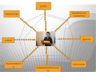творчество учеба семья бережливость коммуникабельность Физическое развитие д