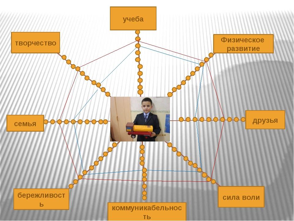 творчество учеба семья бережливость коммуникабельность Физическое развитие д...