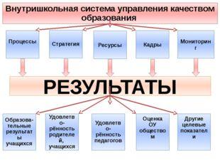 Процессы Стратегия Ресурсы Кадры Мониторинг РЕЗУЛЬТАТЫ Внутришкольная система