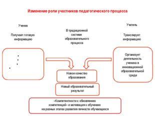 Изменение роли участников педагогического процесса В традиционной системе обр