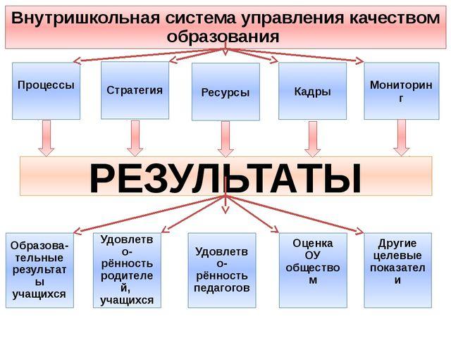 Процессы Стратегия Ресурсы Кадры Мониторинг РЕЗУЛЬТАТЫ Внутришкольная система...