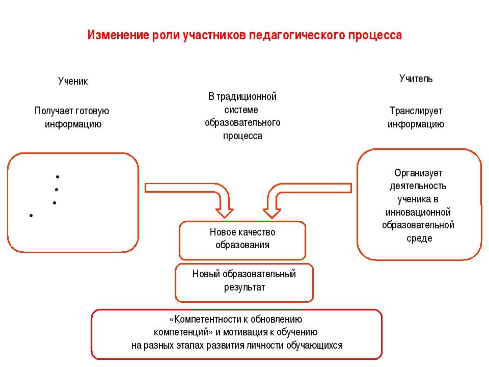 Изменение роли участников педагогического процесса В традиционной системе обр...