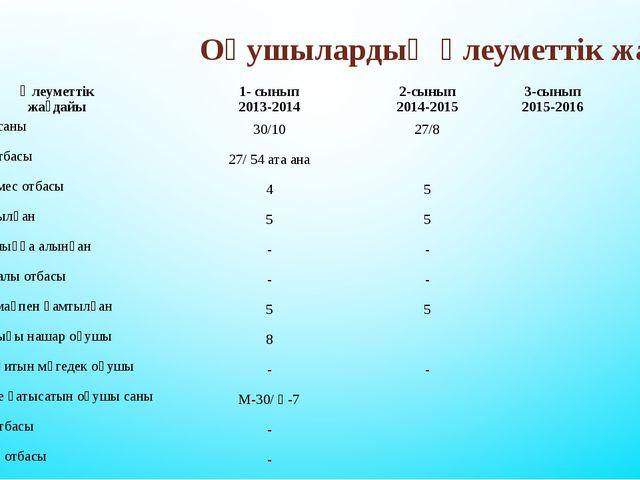 Оқушылардың әлеуметтік жағдайы № Әлеуметтік жағдайы 1- сынып 2013-2014 2-сыны...