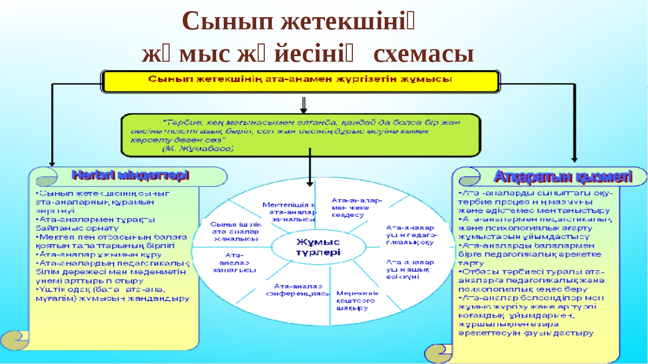Сынып жетекшінің жұмыс жүйесінің схемасы