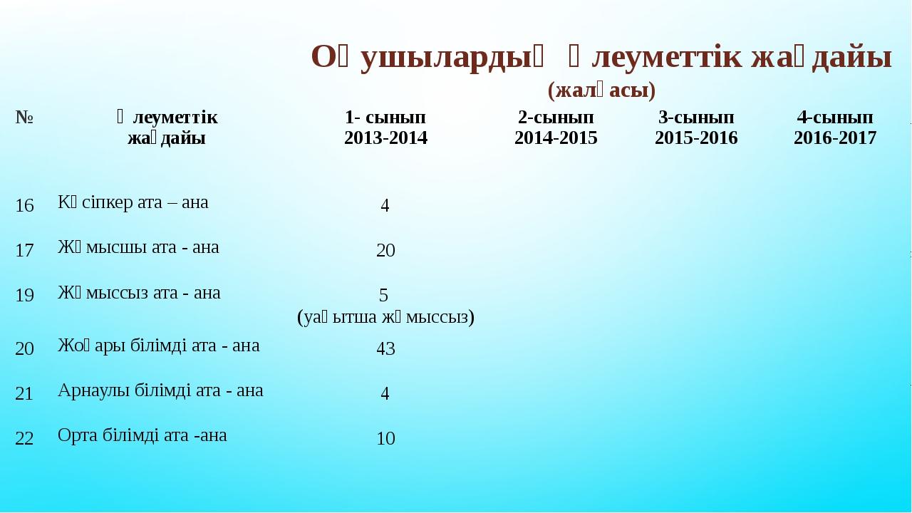 Оқушылардың әлеуметтік жағдайы (жалғасы) № Әлеуметтік жағдайы 1- сынып 2013-2...