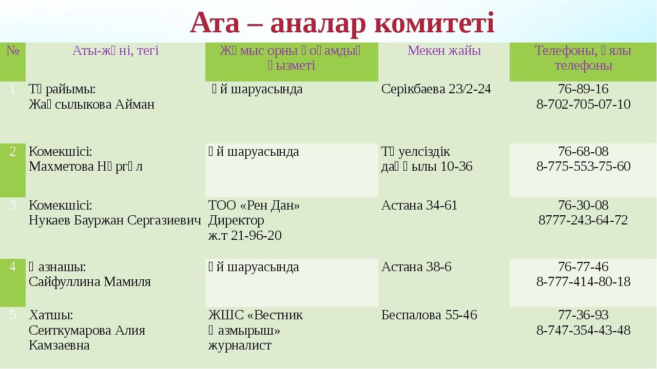 Ата – аналар комитеті № Аты-жөні, тегі Жұмыс орны қоғамдық қызметі Мекен жайы...