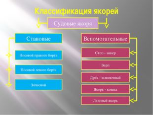 Классификация якорей Судовые якоря Становые Вспомогательные Носовой правого б