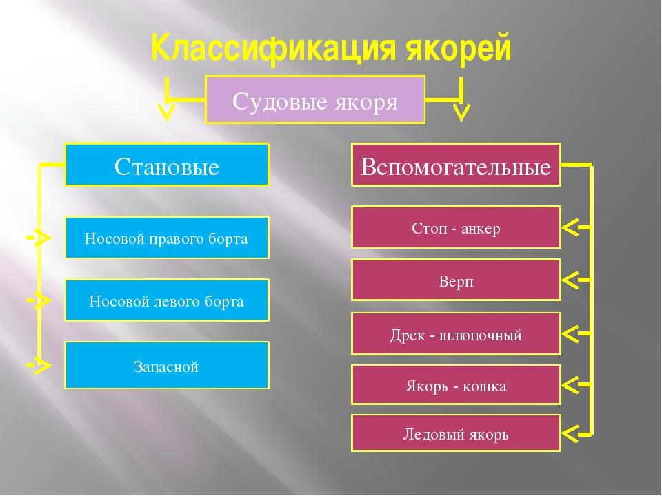 Классификация якорей Судовые якоря Становые Вспомогательные Носовой правого б...