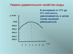 ρ, Кг/м3 999,0 999,2 999,4 999,6 999,8 1000 -2 0 2 4 6 8 10 T,ºС Первое удиви