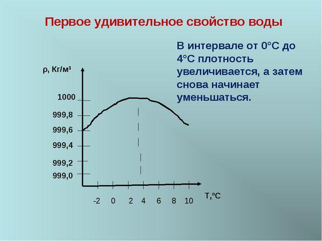 ρ, Кг/м3 999,0 999,2 999,4 999,6 999,8 1000 -2 0 2 4 6 8 10 T,ºС Первое удиви...