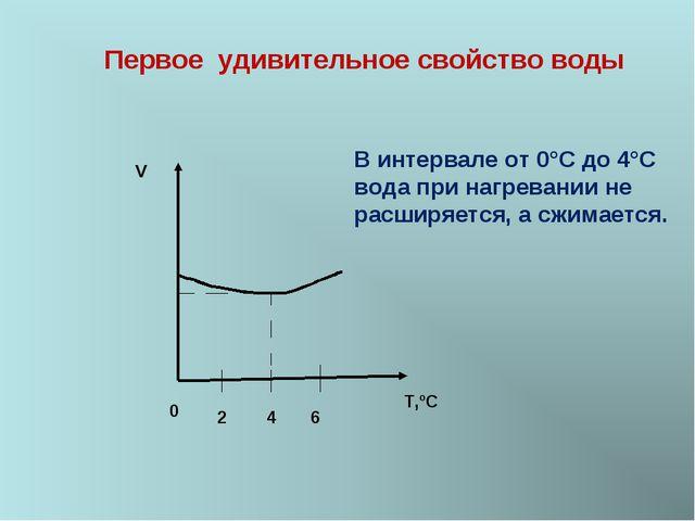 T,ºС V Первое удивительное свойство воды 2 4 6 В интервале от 0°С до 4°С вода...