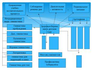 Направление учебно-воспитательного процесса Соблюдениережима дня Двигательн