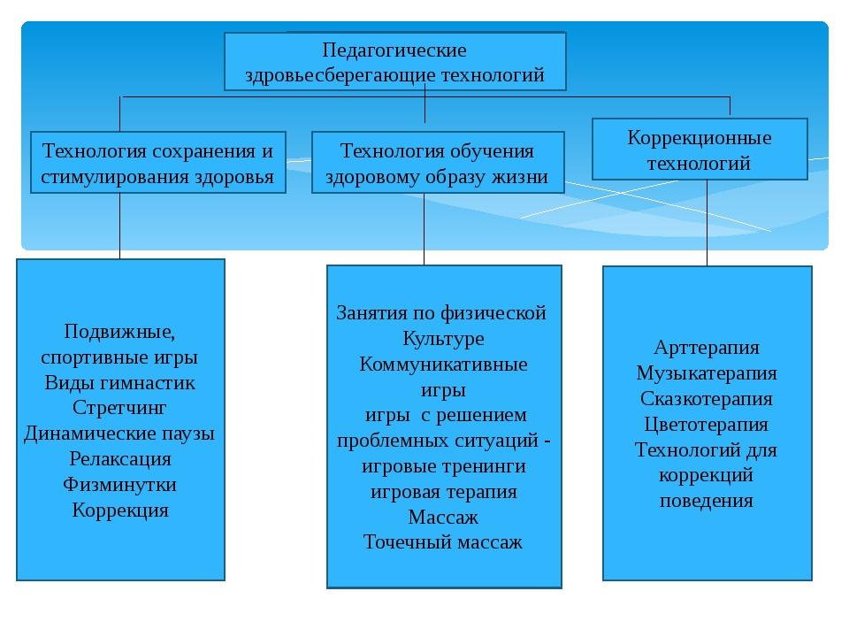 Арттерапия Музыкатерапия Сказкотерапия Цветотерапия Технологий для коррекций...