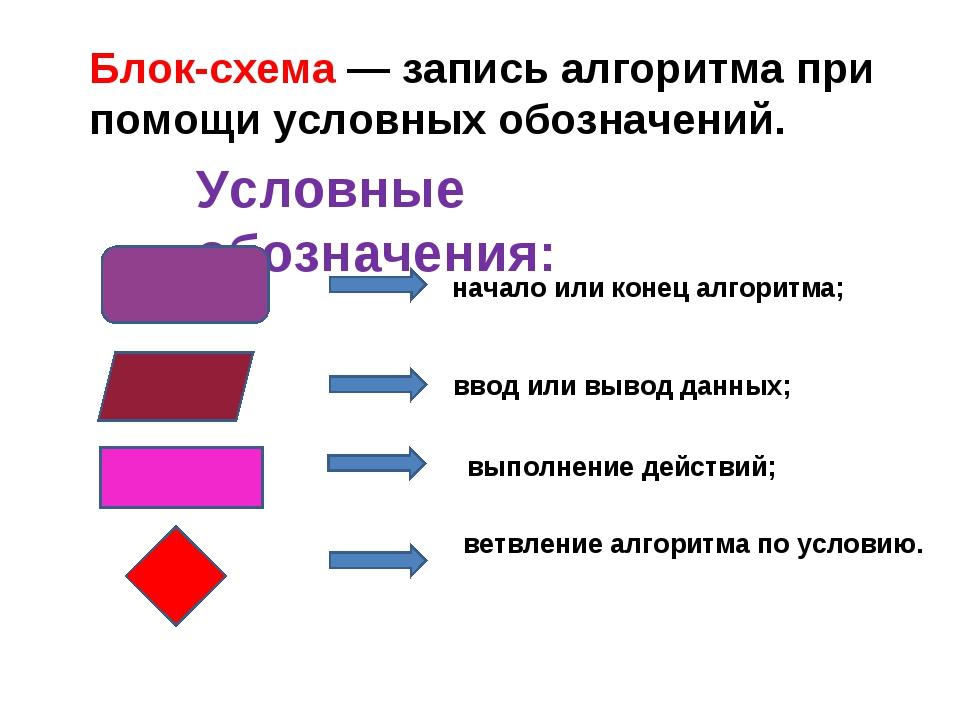 Блок-схема — запись алгоритма при помощи условных обозначений. Условные обозн...