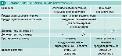 tabl1-1