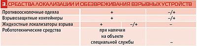 tabl1-3