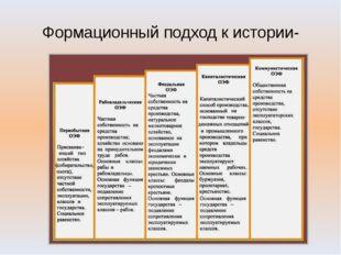 Формационный подход к истории- общественно- экономическая формация: Первобытн