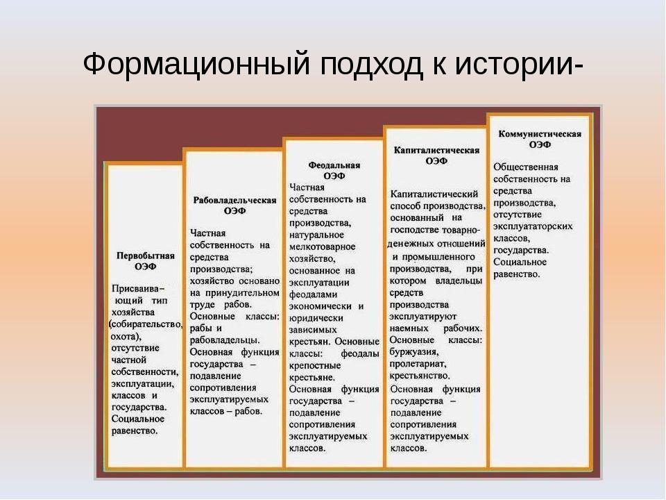 Формационный подход к истории- общественно- экономическая формация: Первобытн...