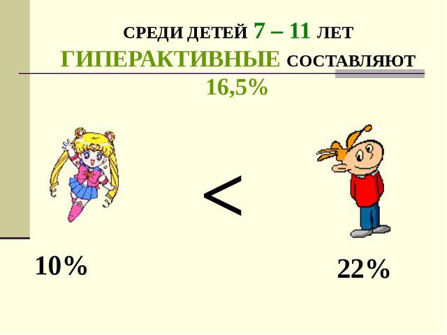 СРЕДИ ДЕТЕЙ 7 – 11 ЛЕТ ГИПЕРАКТИВНЫЕ СОСТАВЛЯЮТ 16,5% 10% 22% <