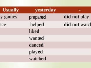 Usually yesterday - play games prepared did notplay dance helped did notwatc