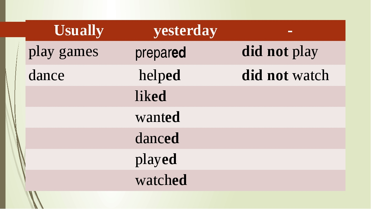Usually yesterday - play games prepared did notplay dance helped did notwatc...