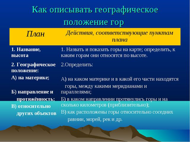 Как описывать географическое положение гор ПланДействия, соответствующие пун...